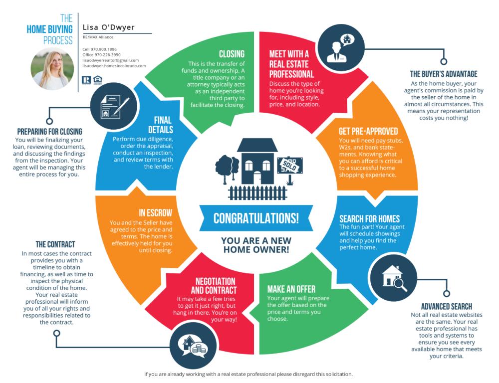 """""""How-to-buy-home-Colorado"""""""